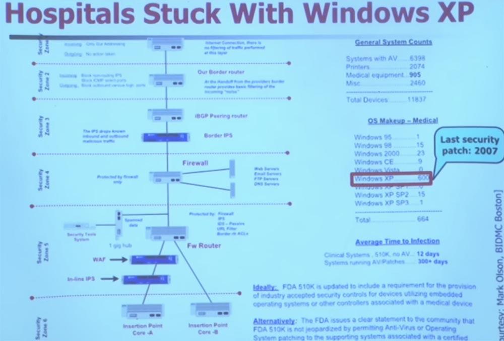 Курс MIT «Безопасность компьютерных систем». Лекция 15: «Медицинское программное обеспечение», часть 1 - 21
