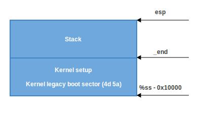 Загрузка ядра Linux. Часть 1 - 4