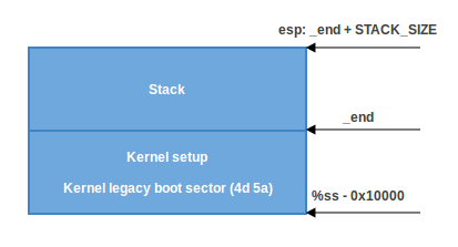 Загрузка ядра Linux. Часть 1 - 6