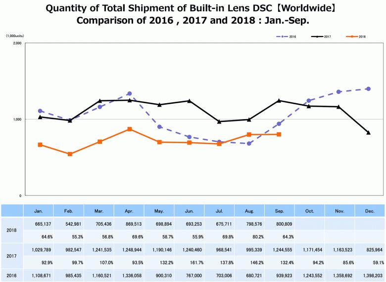 Поставки цифровых камер в сентябре составили 75% сентябрьских поставок прошлого года