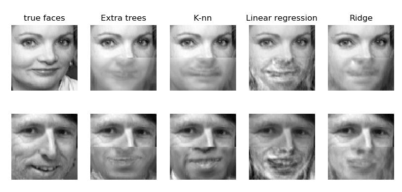 Дорисовывание лиц с помощью машинного обучения - 1