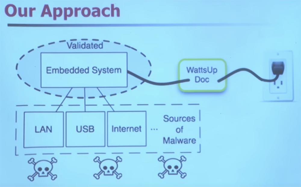 Курс MIT «Безопасность компьютерных систем». Лекция 15: «Медицинское программное обеспечение», часть 3 - 7