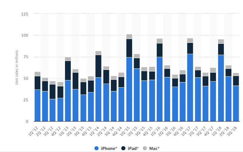 Акции Apple пережили сильнейшее падение с 2014 года. Крупные инвесторы потеряли миллиарды - 2