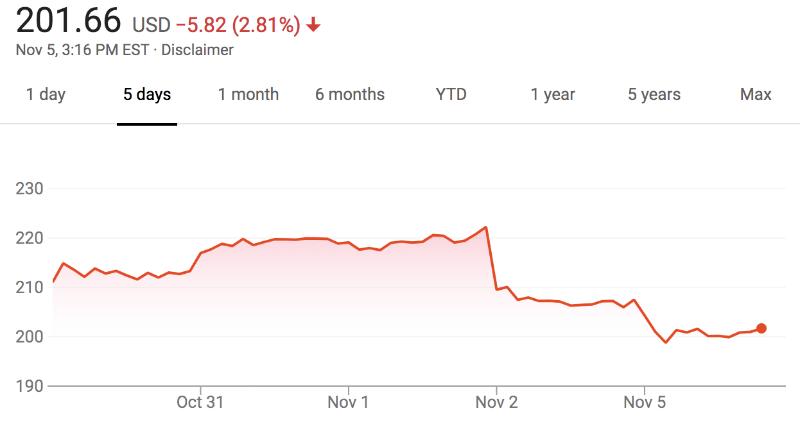 Акции Apple пережили сильнейшее падение с 2014 года. Крупные инвесторы потеряли миллиарды - 1