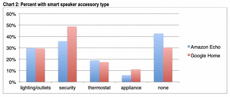 Большинство владельцев умных колонок владеет как минимум ещё одним устройством умного дома