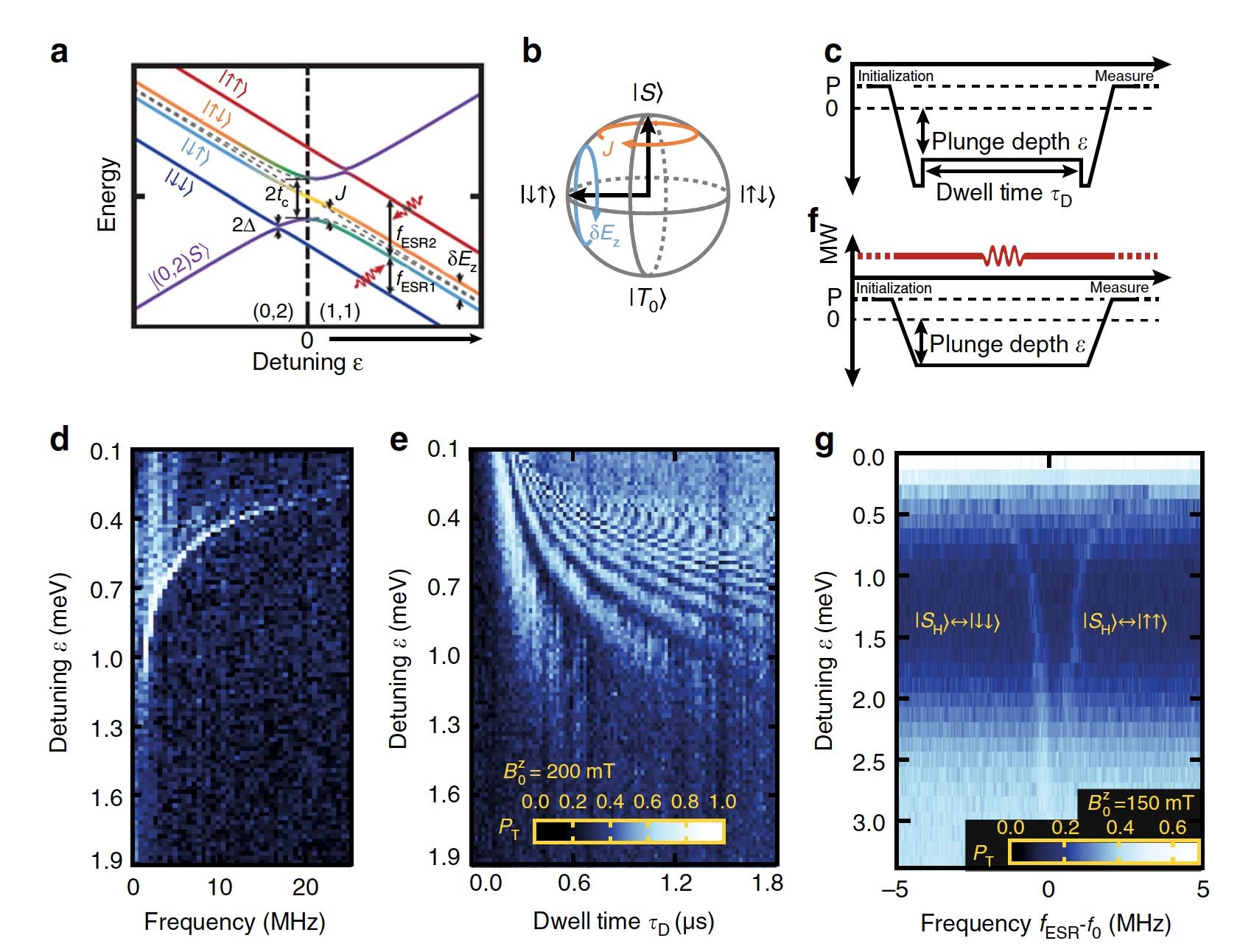 Квантовый процессор на базе спинового резонанса и манипуляций с синглетной-триплетной системой - 4
