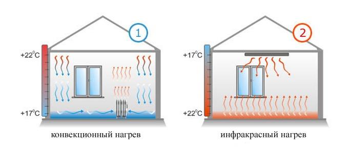 Муравейник или крепость? Строю дом по цене квартиры. 2 часть: Отопление - 1