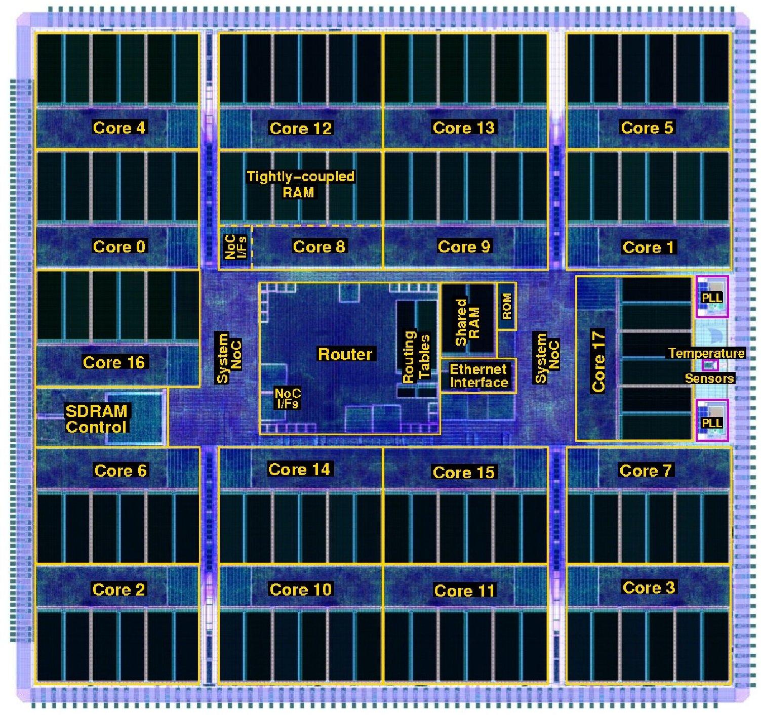 Британские ученые запустили суперкомпьютер с 1 млн ядер, который моделирует человеческий мозг - 3
