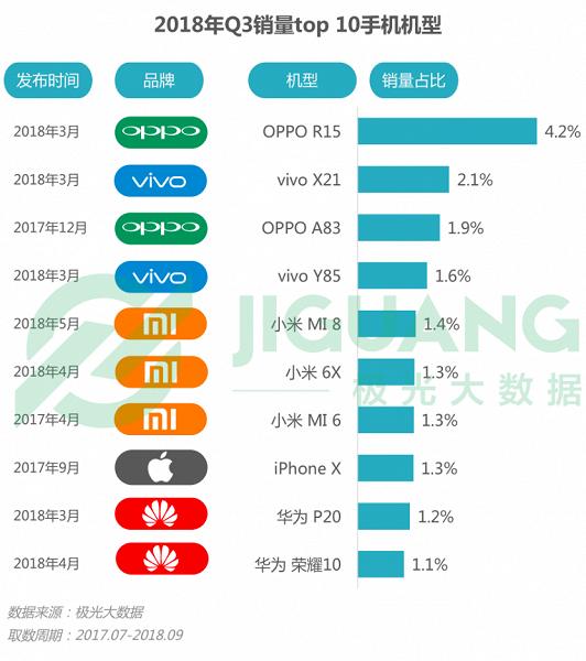 Названы самые продаваемые смартфоны в Китае