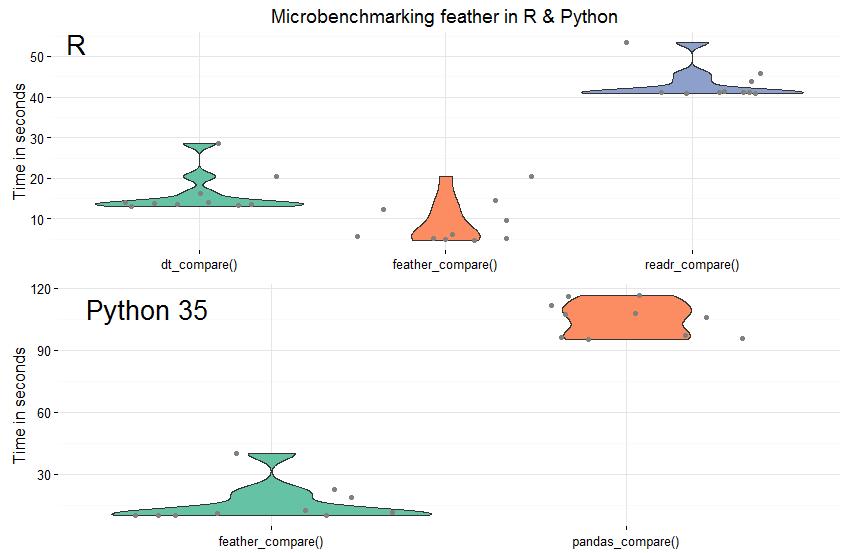 Совмещение R и Python: зачем, когда и как? - 2