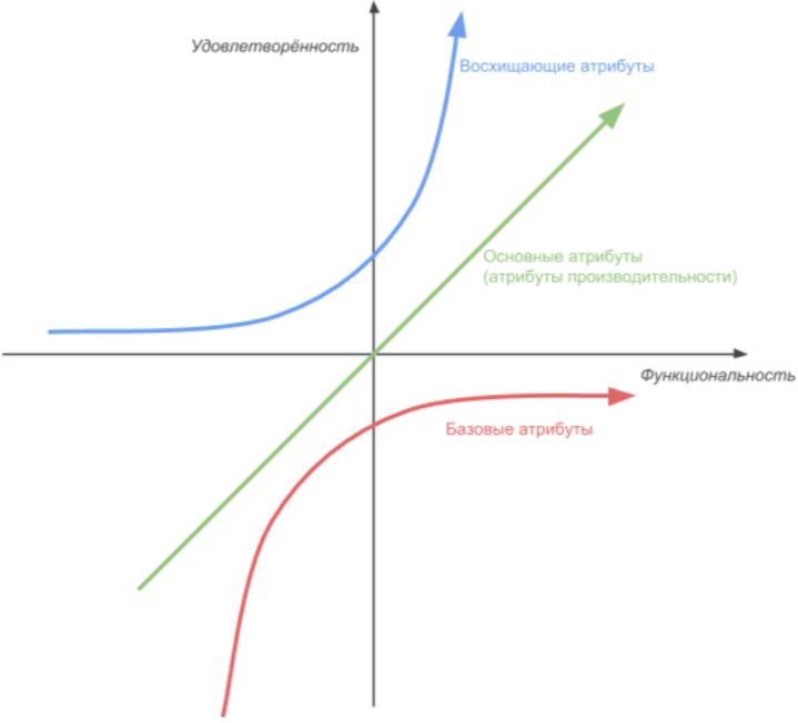 8 с ½ способов приоритизировать функциональности - 4