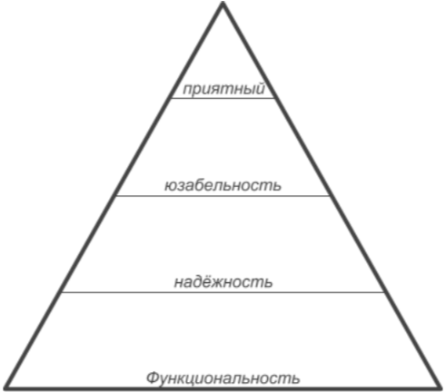 8 с ½ способов приоритизировать функциональности - 5