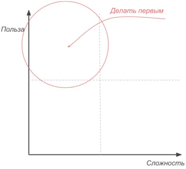 8 с ½ способов приоритизировать функциональности - 1