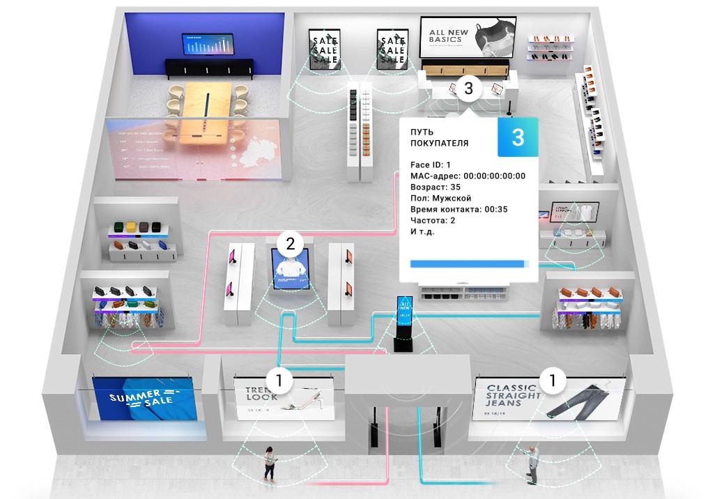 От Alibaba до «Пятерочки»: кто и как использует систему распознавания лиц в бизнесе - 4