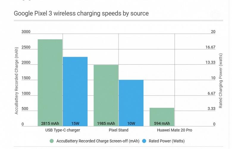 Беспроводная зарядная станция из смартфона Huawei Mate 20 Pro вышла очень медленная