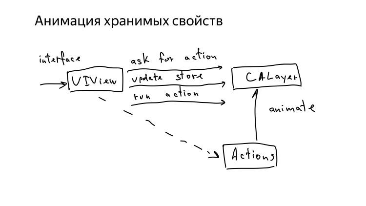 Микроинтеракции в iOS. Лекция Яндекса - 13