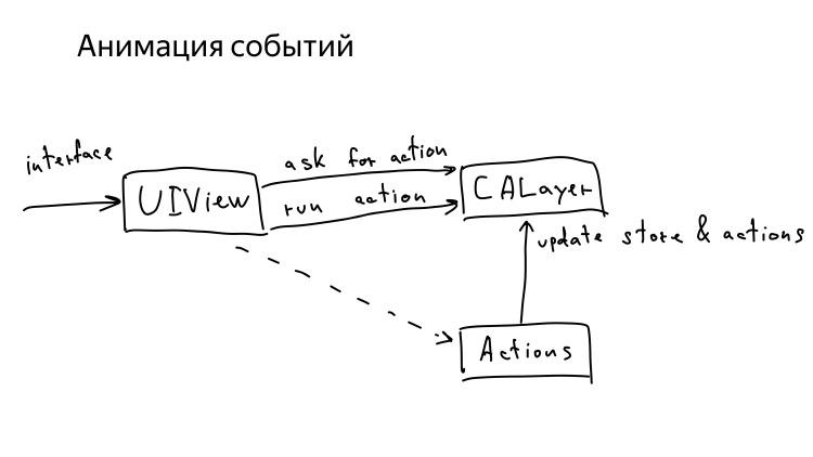 Микроинтеракции в iOS. Лекция Яндекса - 19