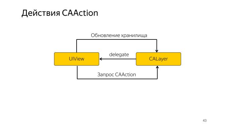 Микроинтеракции в iOS. Лекция Яндекса - 8