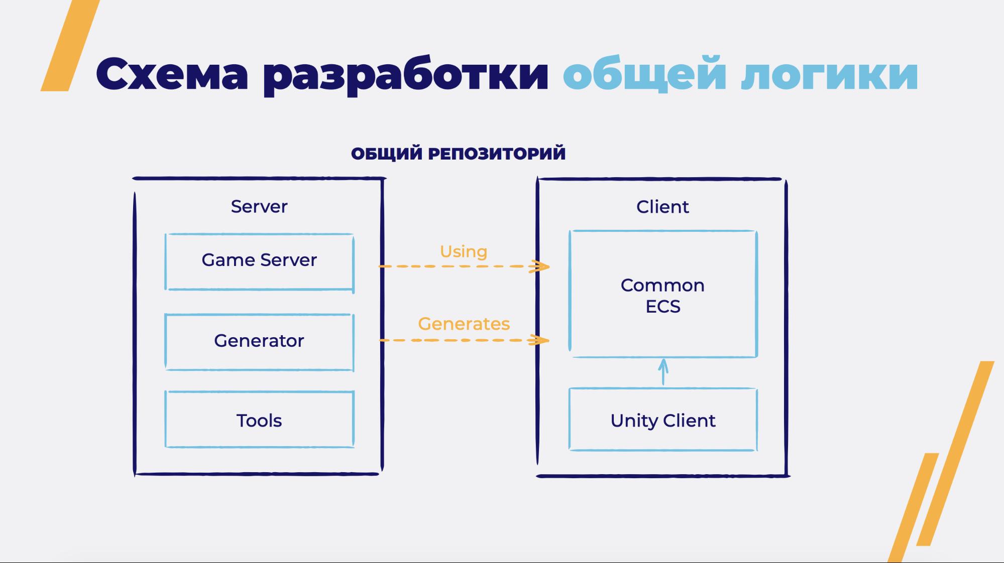 Общая игровая логика на клиенте и сервере - 5