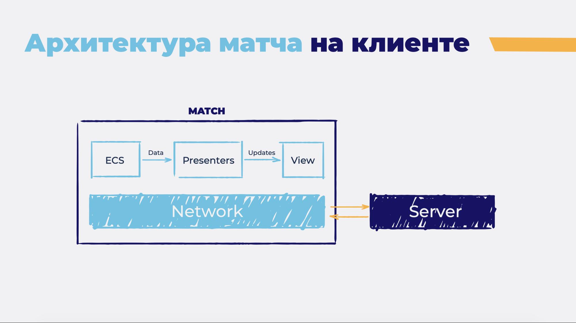 Общая игровая логика на клиенте и сервере - 6