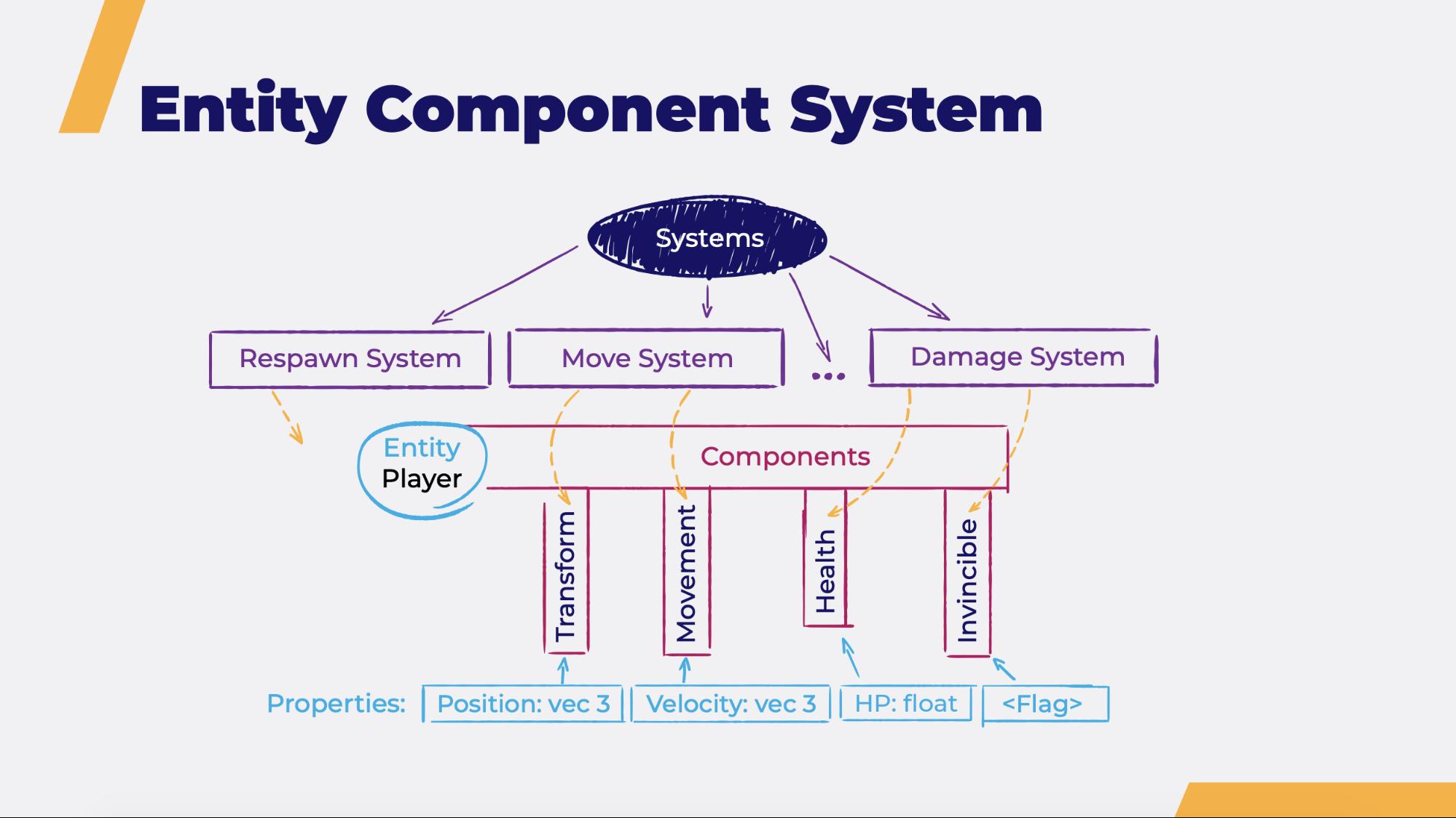 Общая игровая логика на клиенте и сервере - 1