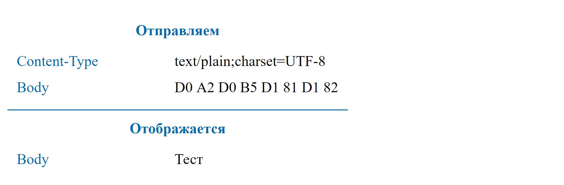 Использование UTF-8 в HTTP заголовках - 5