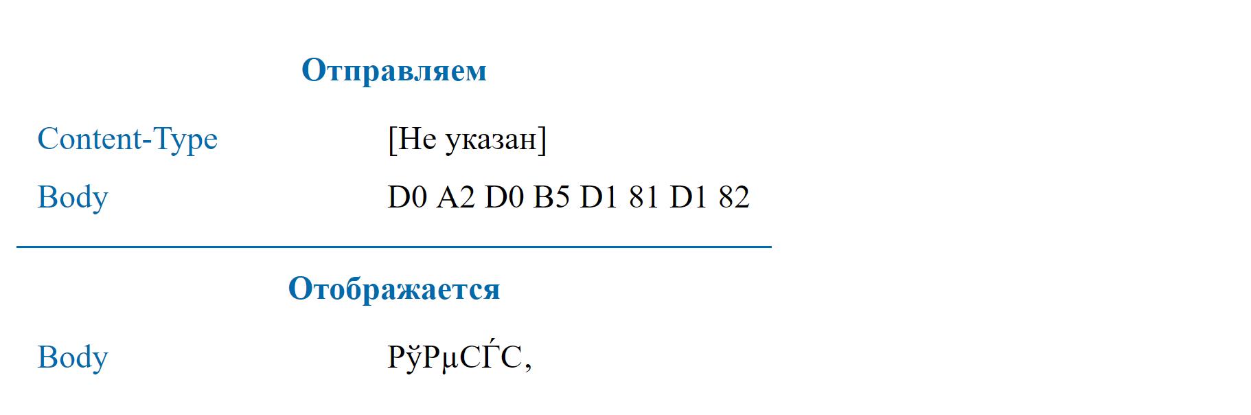 Использование UTF-8 в HTTP заголовках - 6
