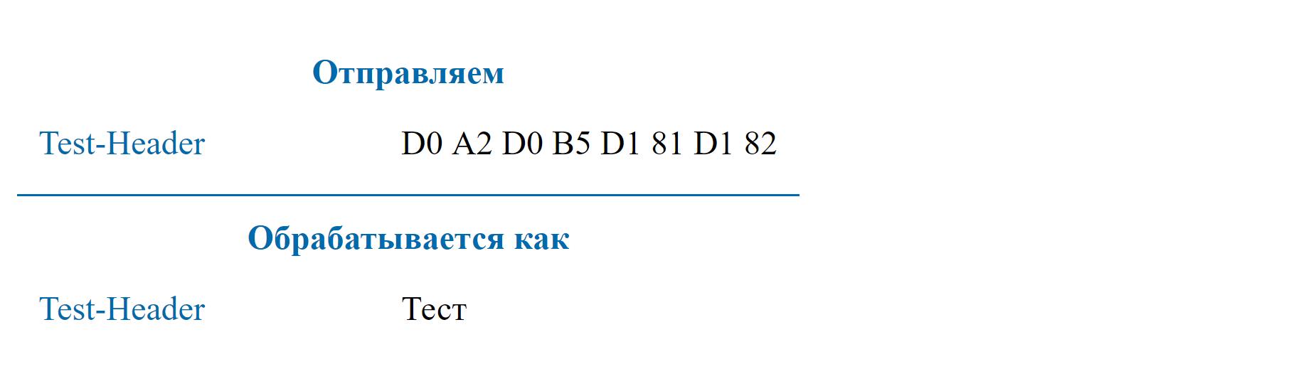 Использование UTF-8 в HTTP заголовках - 7