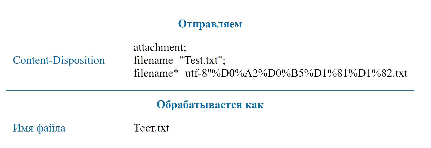 Использование UTF-8 в HTTP заголовках - 9