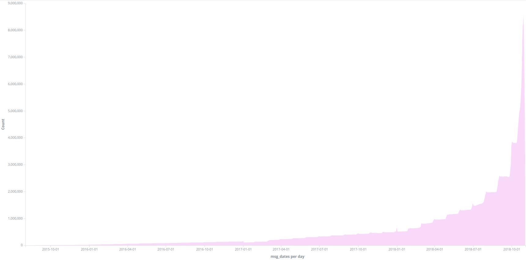 Оптимальное расположение шардов в петабайтном кластере Elasticsearch: линейное программирование - 2