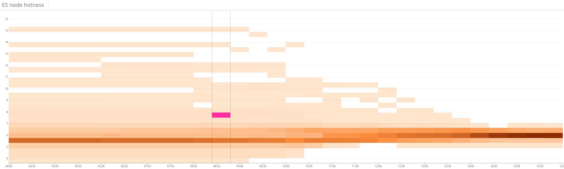 Оптимальное расположение шардов в петабайтном кластере Elasticsearch: линейное программирование - 3