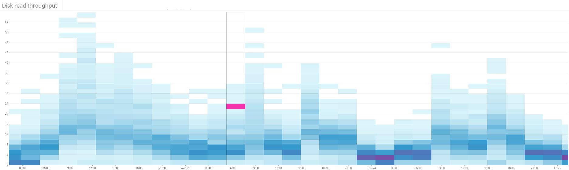 Оптимальное расположение шардов в петабайтном кластере Elasticsearch: линейное программирование - 5