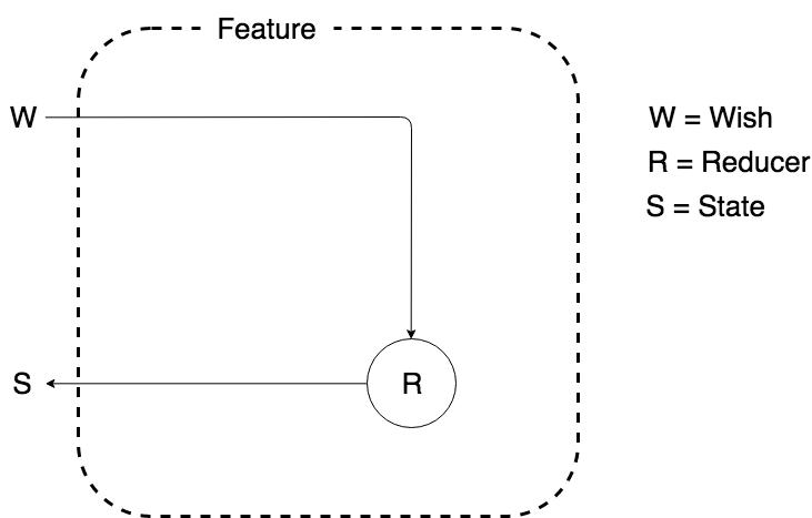 Современная MVI-архитектура на базе Kotlin. Часть 1 - 2