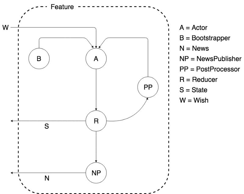Современная MVI-архитектура на базе Kotlin. Часть 1 - 3