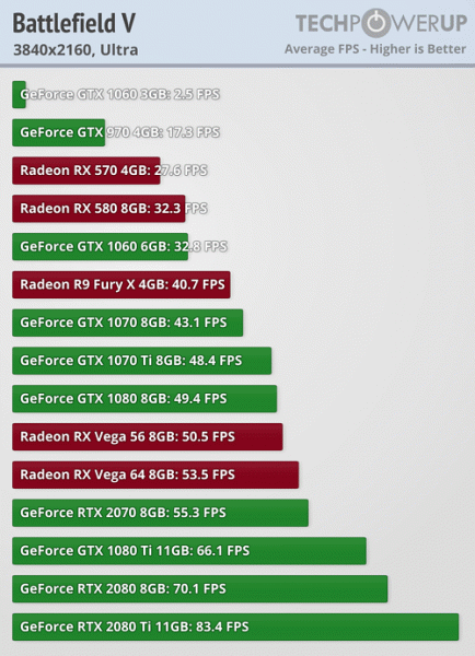 Активация режима трассировки лучей в игре Battlefield V катастрофически снижает производительность новых видеокарт Nvidia