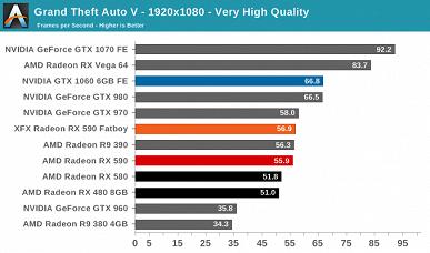 Представлена видеокарта Radeon RX 590. Первые тесты оказались противоречивы