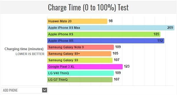 Huawei Mate 20 оказался рекордсменом по времени работы и зарядки