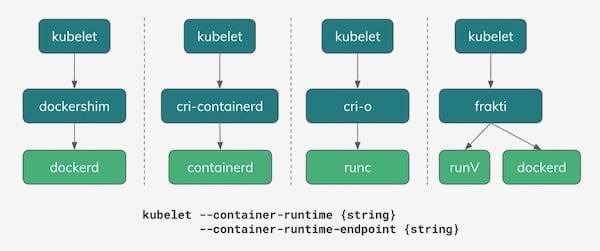 Прошлое, настоящее и будущее Docker и других исполняемых сред контейнеров в Kubernetes - 4