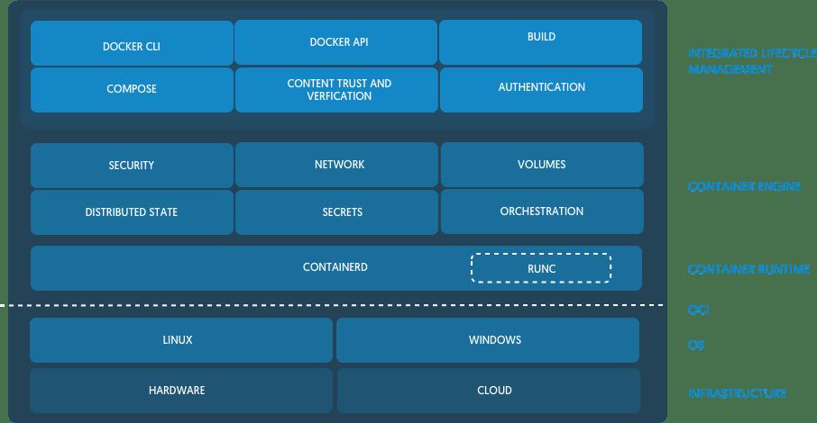 Прошлое, настоящее и будущее Docker и других исполняемых сред контейнеров в Kubernetes - 5