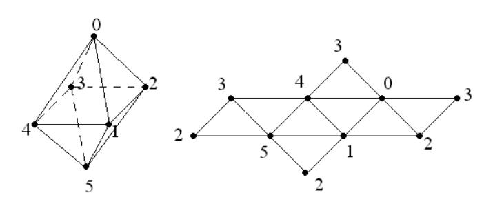 OpenSceneGraph: Основы работы с геометрией сцены - 5