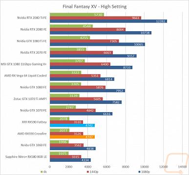 Первый тест Radeon RX 590 в режиме CrossFire показал, что смысл в этом режиме есть далеко не всегда