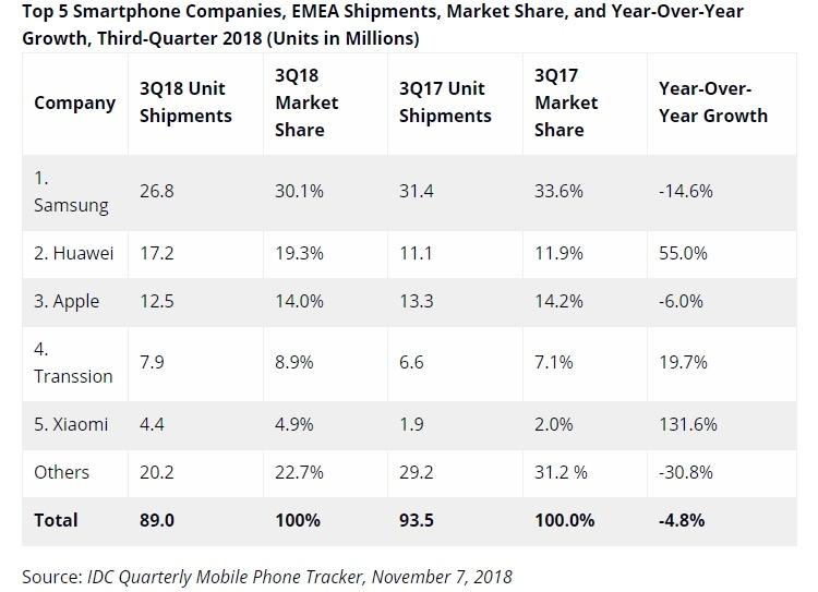 Huawei и Xiaomi активно наращивают долю на рынке смартфонов в регионе EMEA