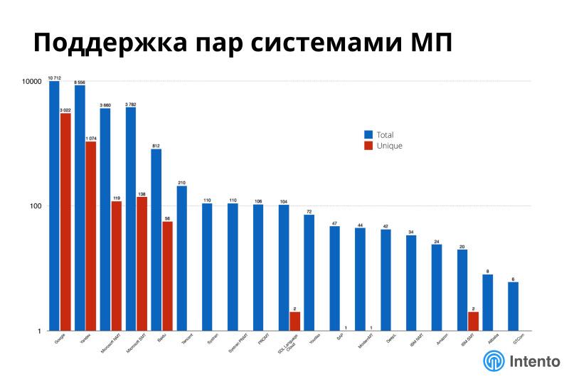 Ландшафт сервисов облачного машинного перевода. Лекция в Яндексе - 14