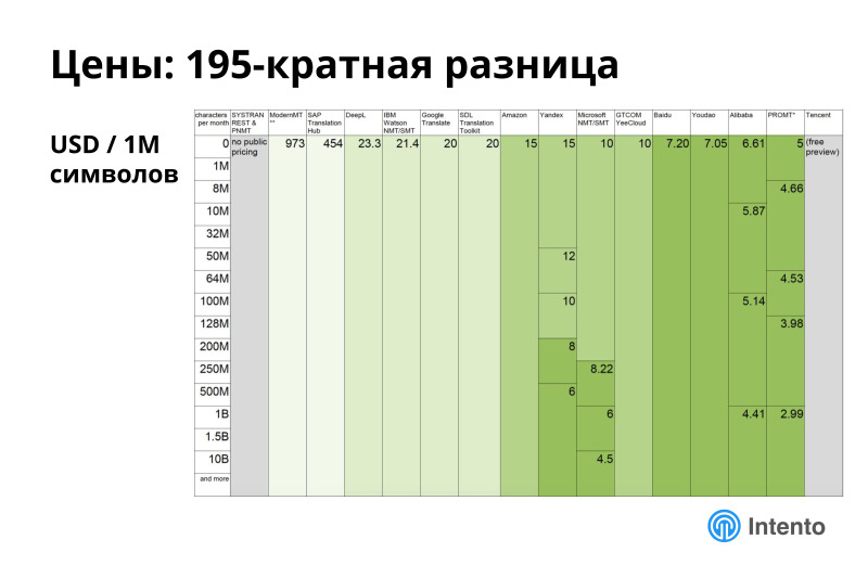 Ландшафт сервисов облачного машинного перевода. Лекция в Яндексе - 17