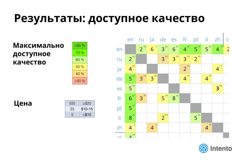 Ландшафт сервисов облачного машинного перевода. Лекция в Яндексе - 18