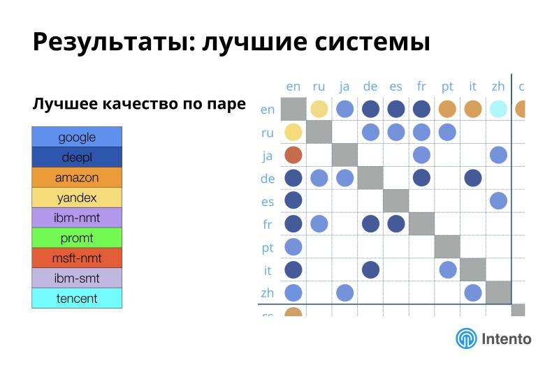 Ландшафт сервисов облачного машинного перевода. Лекция в Яндексе - 19