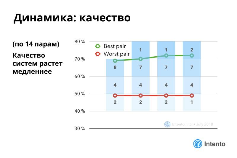 Ландшафт сервисов облачного машинного перевода. Лекция в Яндексе - 23