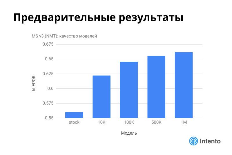 Ландшафт сервисов облачного машинного перевода. Лекция в Яндексе - 30