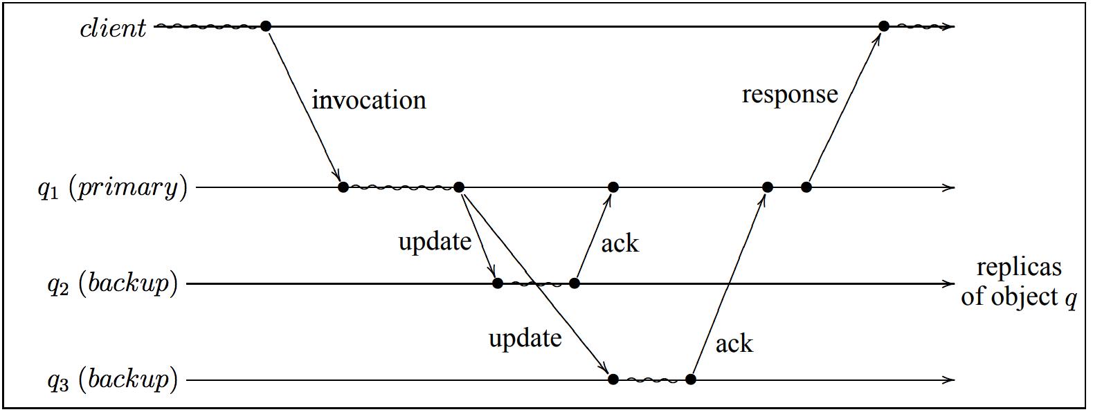 Chain replication: построение эффективного KV-хранилища (часть 1-2) - 2