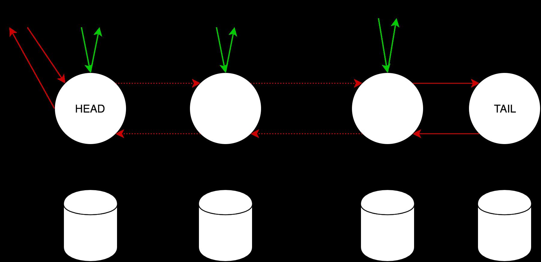 Chain replication: построение эффективного KV-хранилища (часть 1-2) - 25